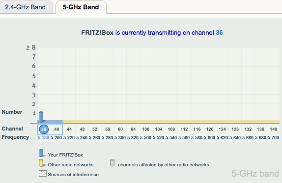 5 ghz-band