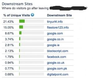 Alexa clickstream - downstream sites
